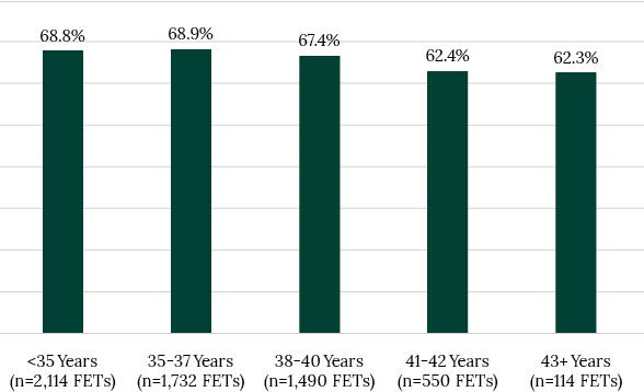 Live Birth Rate Chart 2021