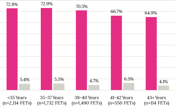 Miscarriage Rate Chart 2021